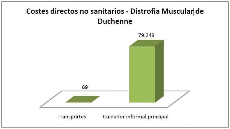 Costes directos no sanitarios - Distrofia Muscular de Duchenne