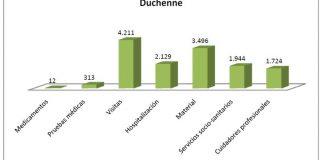 Costes directos sanitarios - Distrofia Muscular de Duchenne