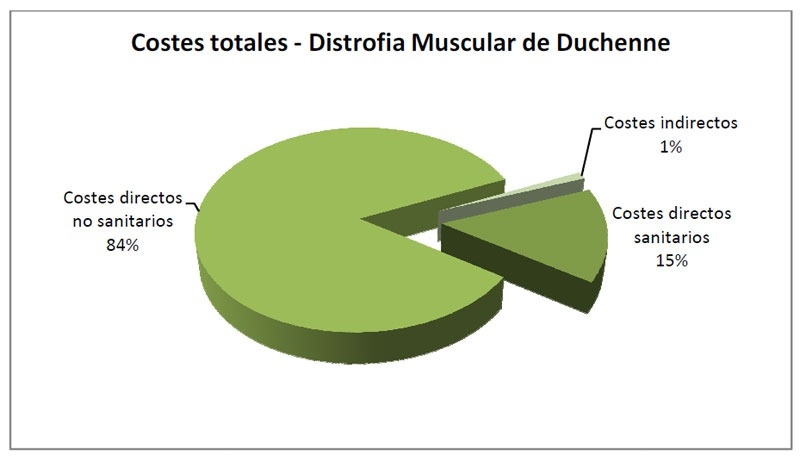 Costes totales en Distrofia Muscular de Duchenne